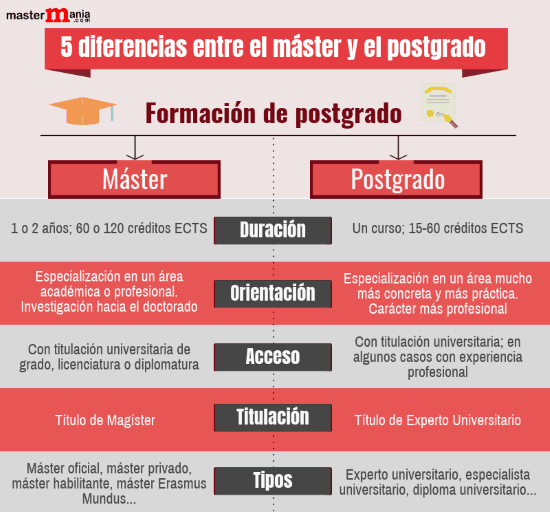 Diferencias entre master y postgrado noticiaAMP