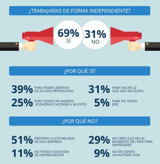 ¿Trabajarías de forma independiente? noticiaAMP