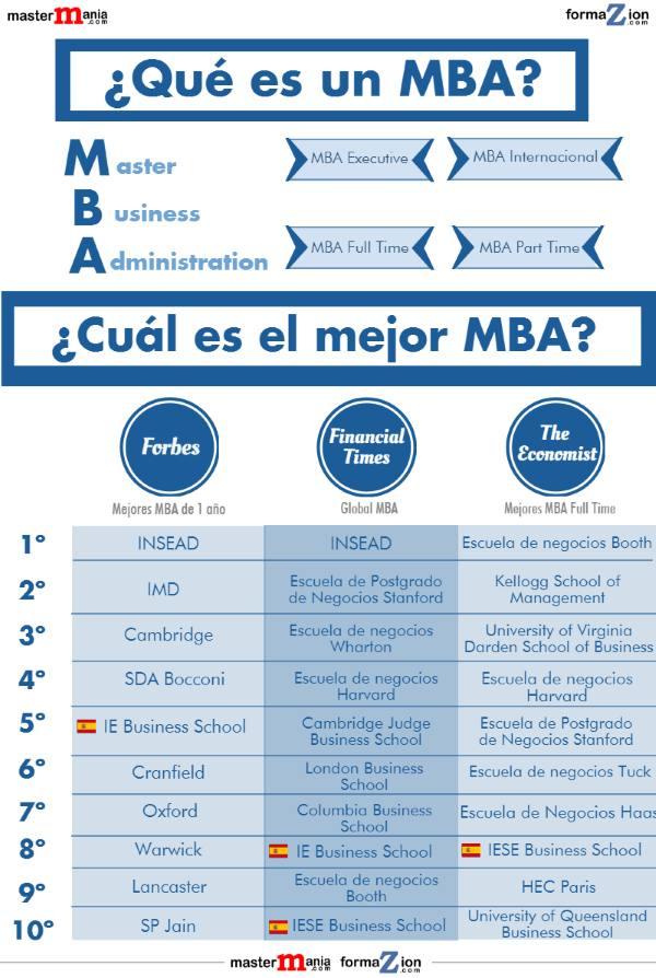 ¿Qué es un MBA y cuál es el mejor? noticiaAMP