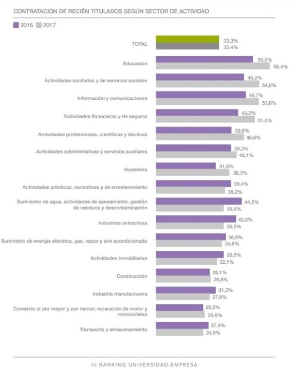 Contratación de recien titulados según el sector de la actividad noticiaAMP
